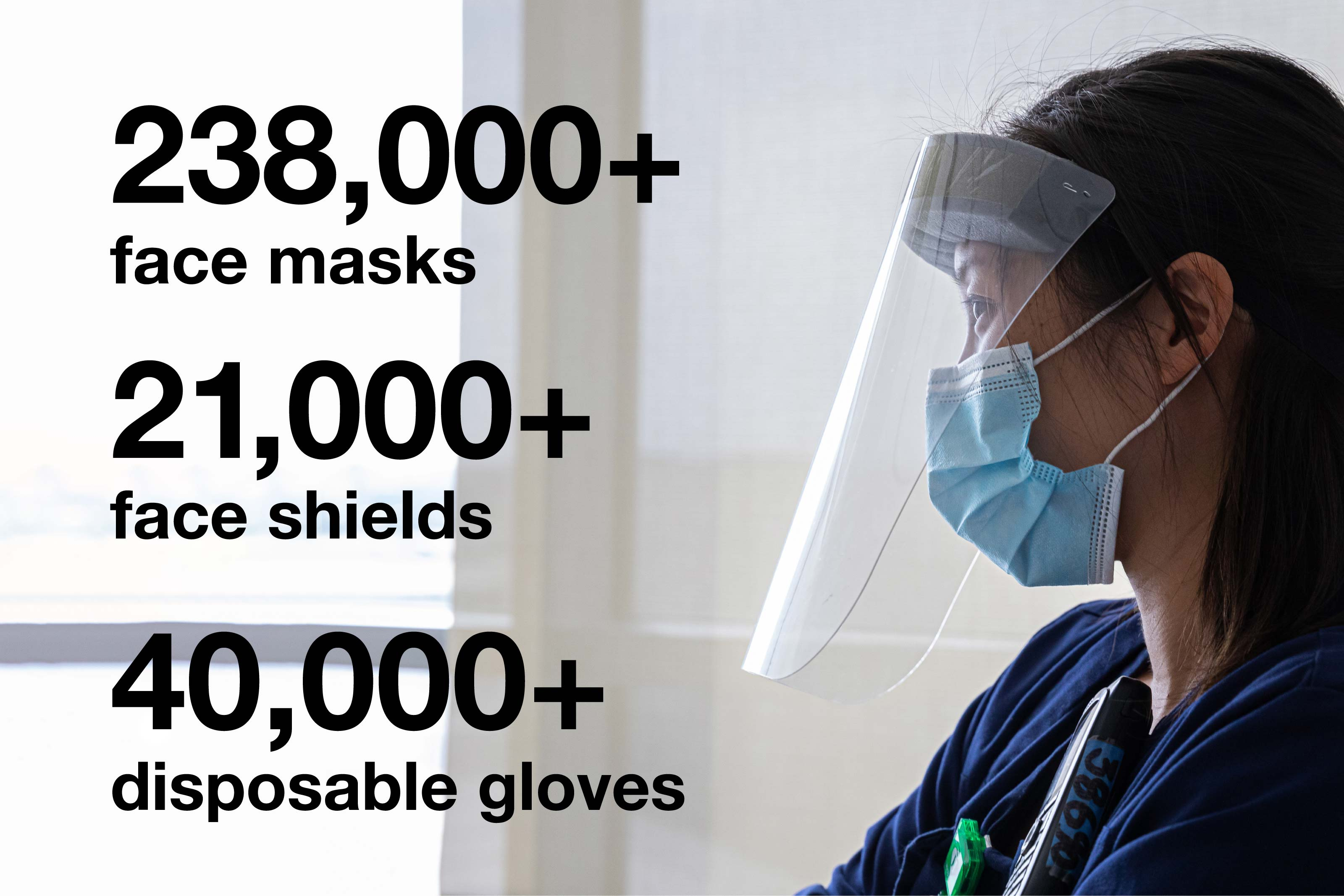Infographic illustrating people donated more than 238,000 face masks, 21,000 face shields, and 40,000 disposable gloves to UT Southwestern